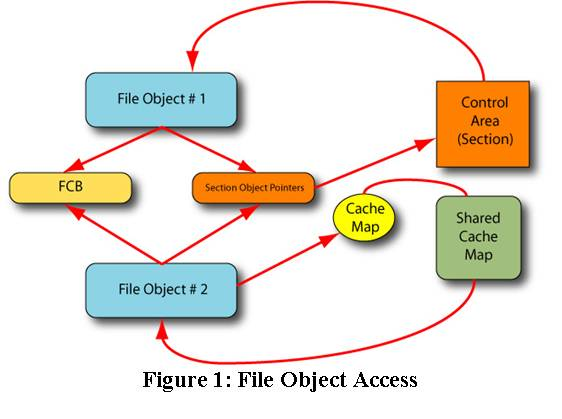 Figure 1: File Object Access