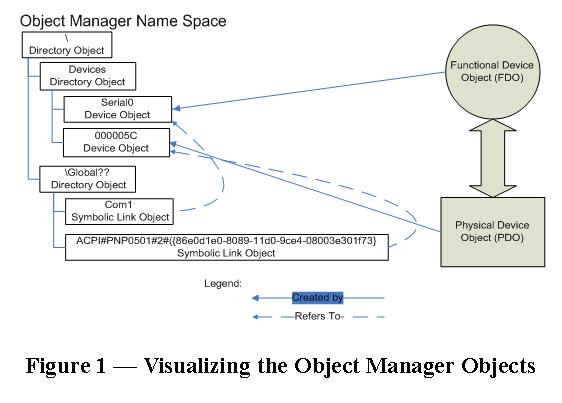 Figure 1 -- Visualizing the Object Manager Objects