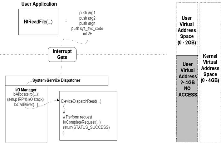 The NT Insider:In Context: Understanding Execution Context