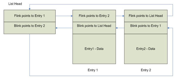 The NT Insider:Kernel-Mode Basics: Windows Linked Lists